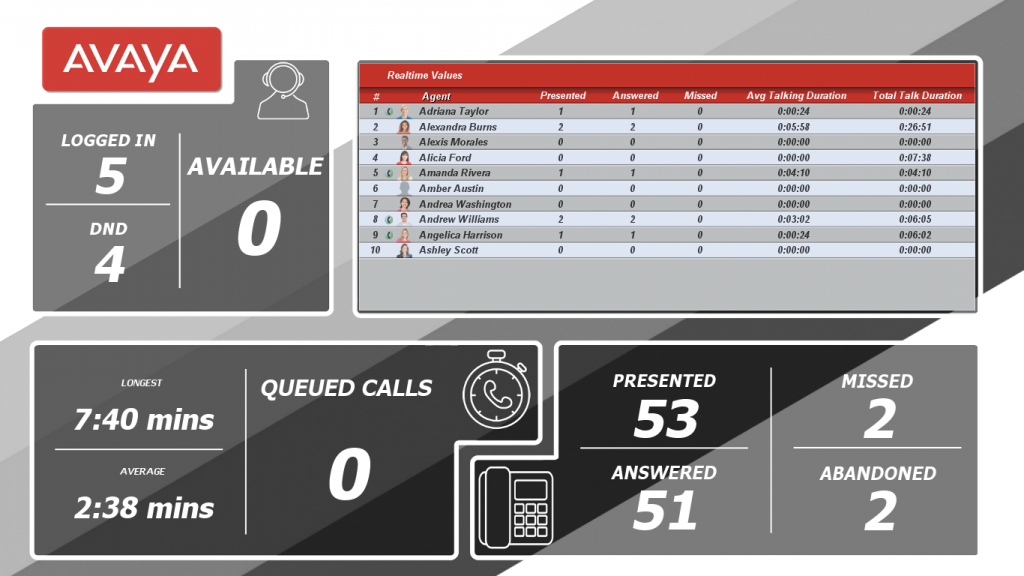 Avaya Call Reporting For Avaya IP Office™